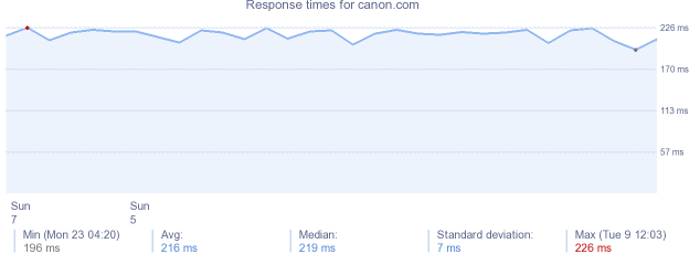 load time for canon.com