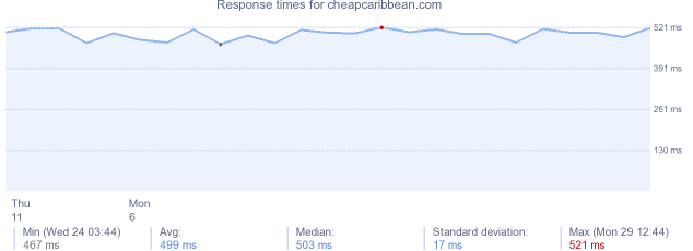 load time for cheapcaribbean.com