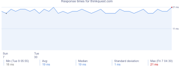 load time for thinkquest.com