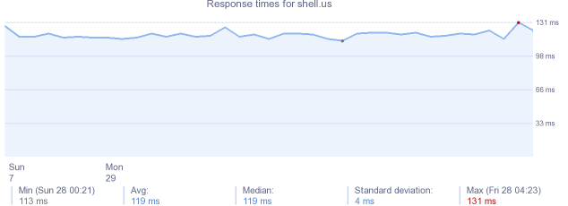 load time for shell.us
