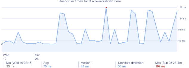 load time for discoverourtown.com