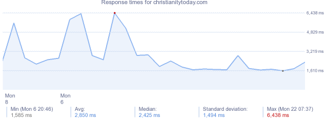 load time for christianitytoday.com