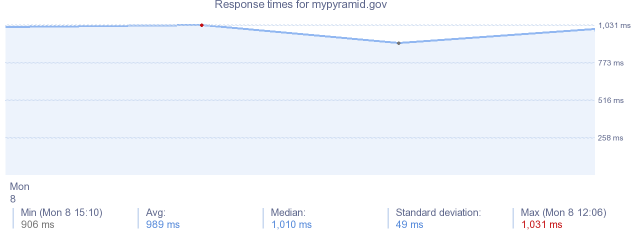 load time for mypyramid.gov