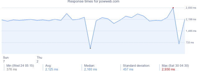 load time for powweb.com
