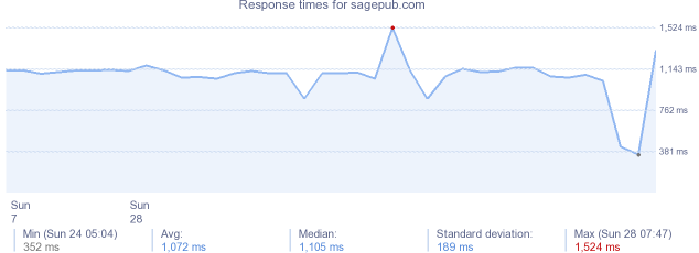load time for sagepub.com