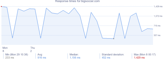 load time for bigsoccer.com