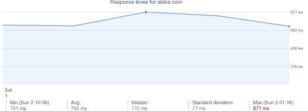 load time for abika.com