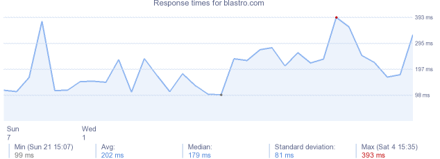 load time for blastro.com