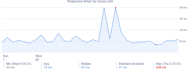 load time for acura.com
