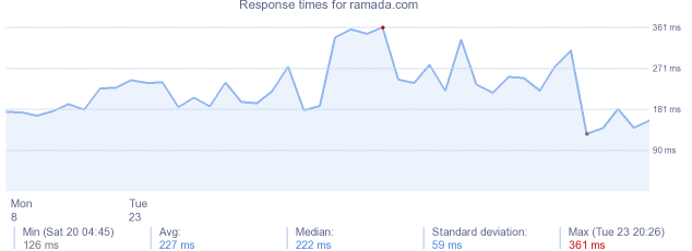 load time for ramada.com