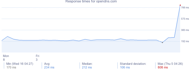 load time for opendns.com