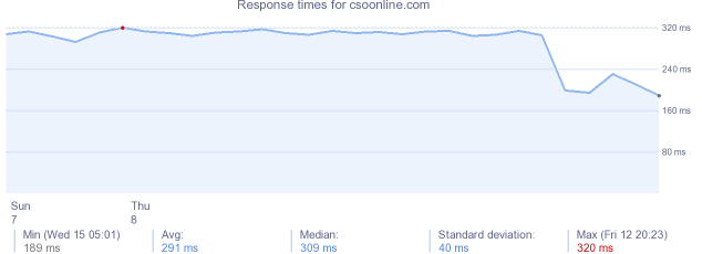 load time for csoonline.com