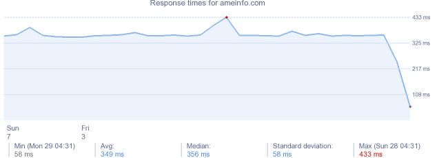 load time for ameinfo.com
