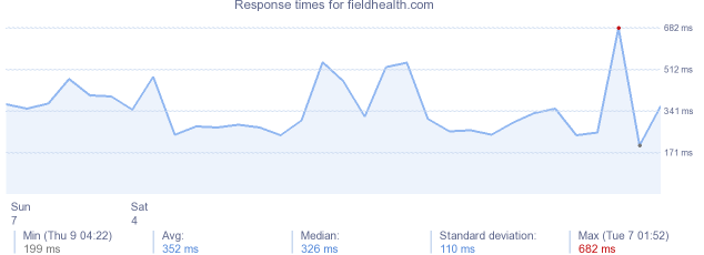 load time for fieldhealth.com
