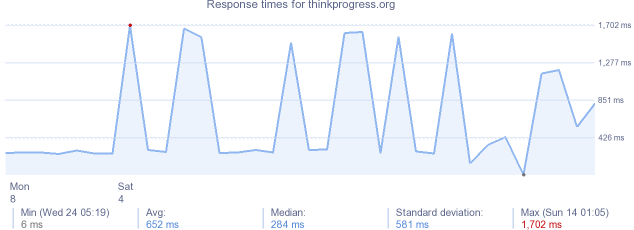 load time for thinkprogress.org
