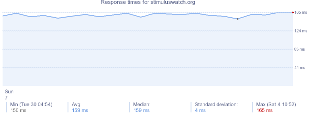 load time for stimuluswatch.org