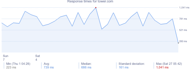 load time for tower.com