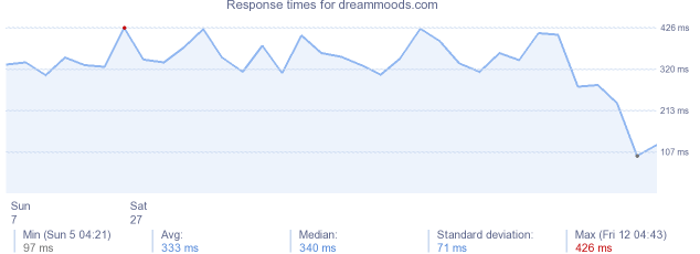 load time for dreammoods.com