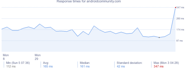 load time for androidcommunity.com