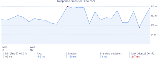 load time for uline.com