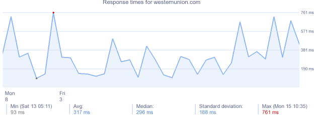 load time for westernunion.com