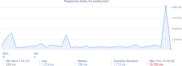 load time for poetry.com