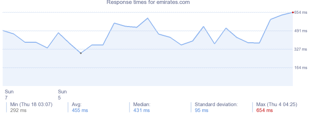 load time for emirates.com