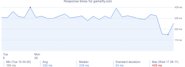 load time for gamefly.com
