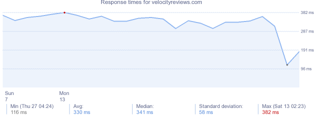 load time for velocityreviews.com