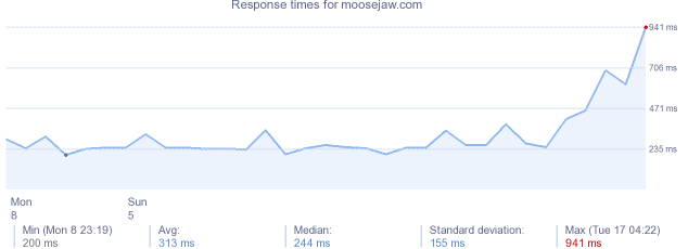 load time for moosejaw.com