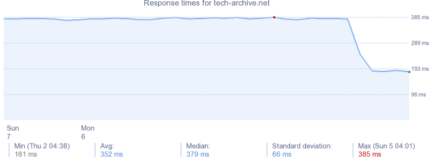 load time for tech-archive.net