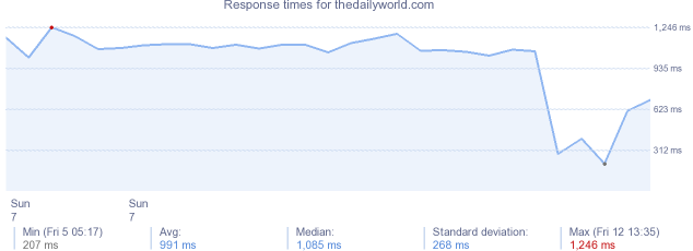 load time for thedailyworld.com