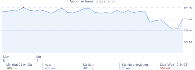 load time for abanet.org