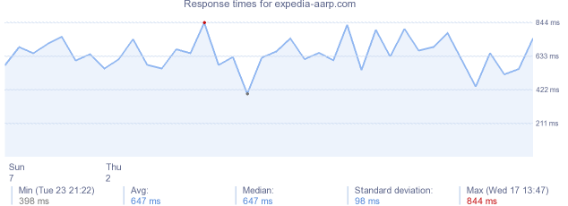 load time for expedia-aarp.com