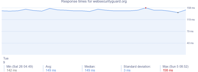 load time for websecurityguard.org