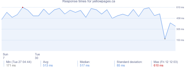load time for yellowpages.ca