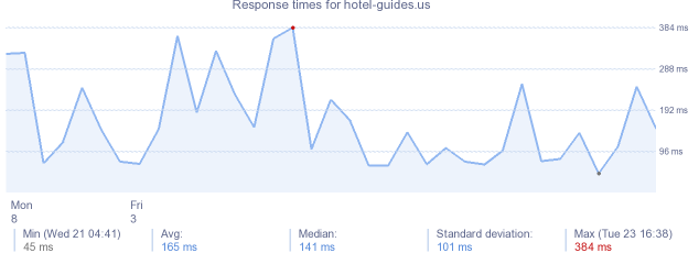 load time for hotel-guides.us