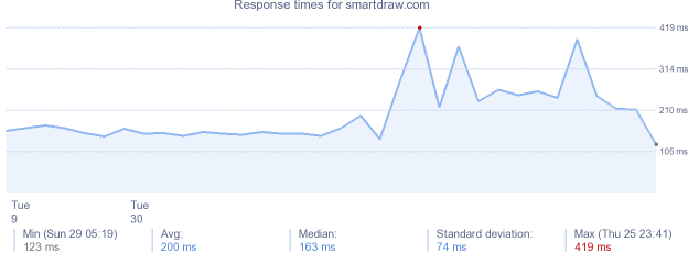 load time for smartdraw.com