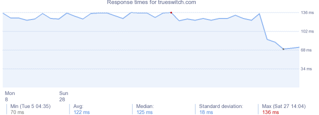 load time for trueswitch.com