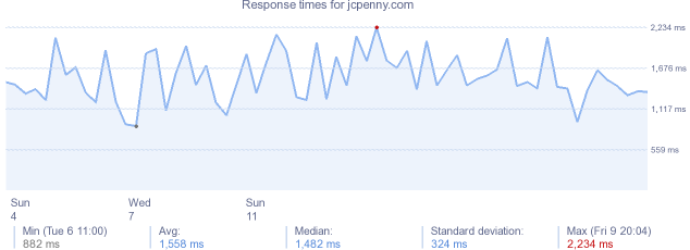 load time for jcpenny.com