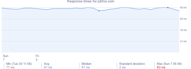 load time for jobfox.com