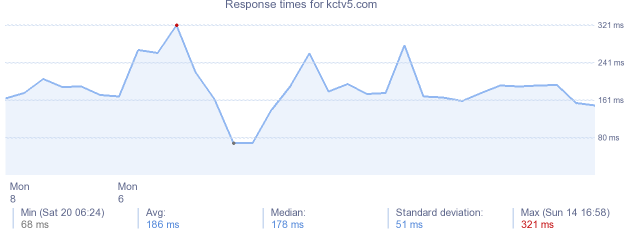 load time for kctv5.com