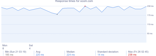 load time for xoom.com