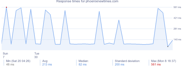 load time for phoenixnewtimes.com
