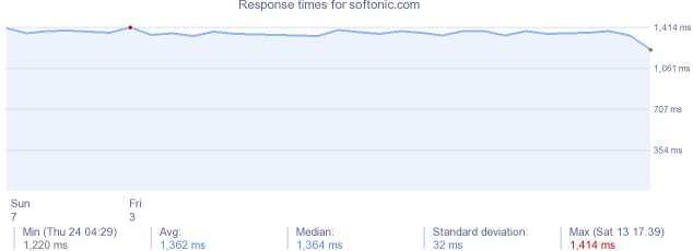 load time for softonic.com