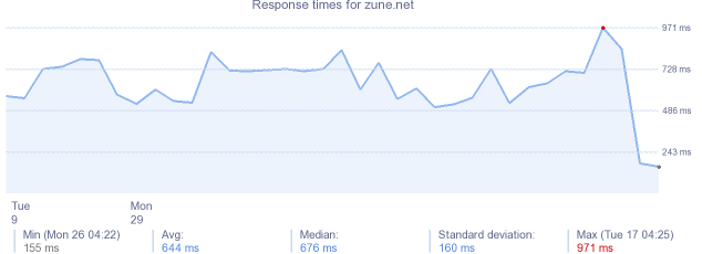 load time for zune.net
