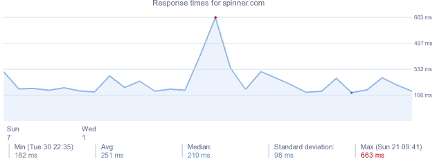 load time for spinner.com