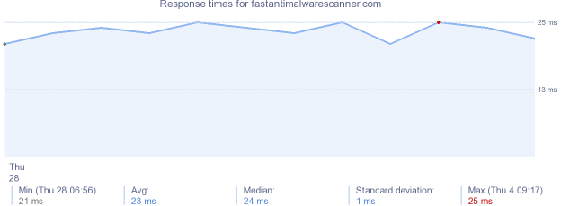 load time for fastantimalwarescanner.com