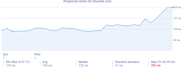load time for bluenile.com
