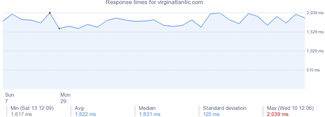 load time for virginatlantic.com